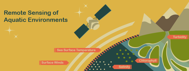 Remote Sensing of Aquatic Environments graphic
