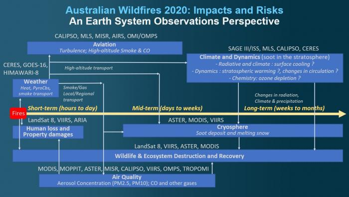 This diagram illustrates how NASA and partner satellites can be used to study the short, medium and long-term impacts of the 2020 Australia fires.