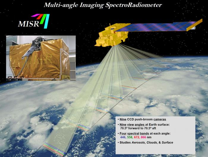 This diagram illustrates how the 9 cameras of the MISR instrument onboard NASA's Terra satellite view Earth, and also shows the spectral bands in which they observe. Credit: NASA