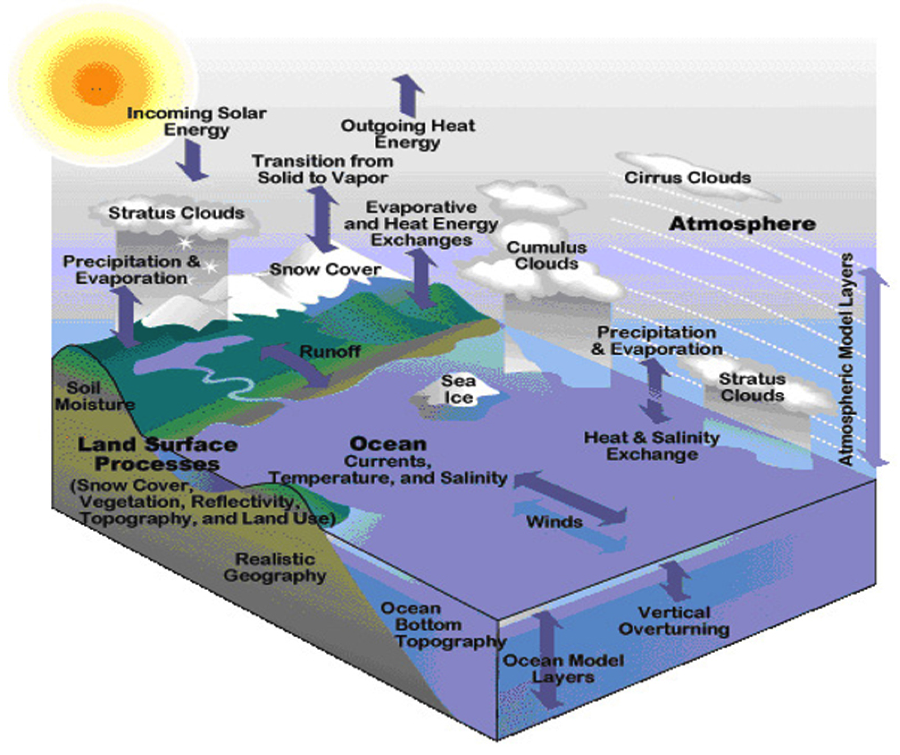 Climate Variables