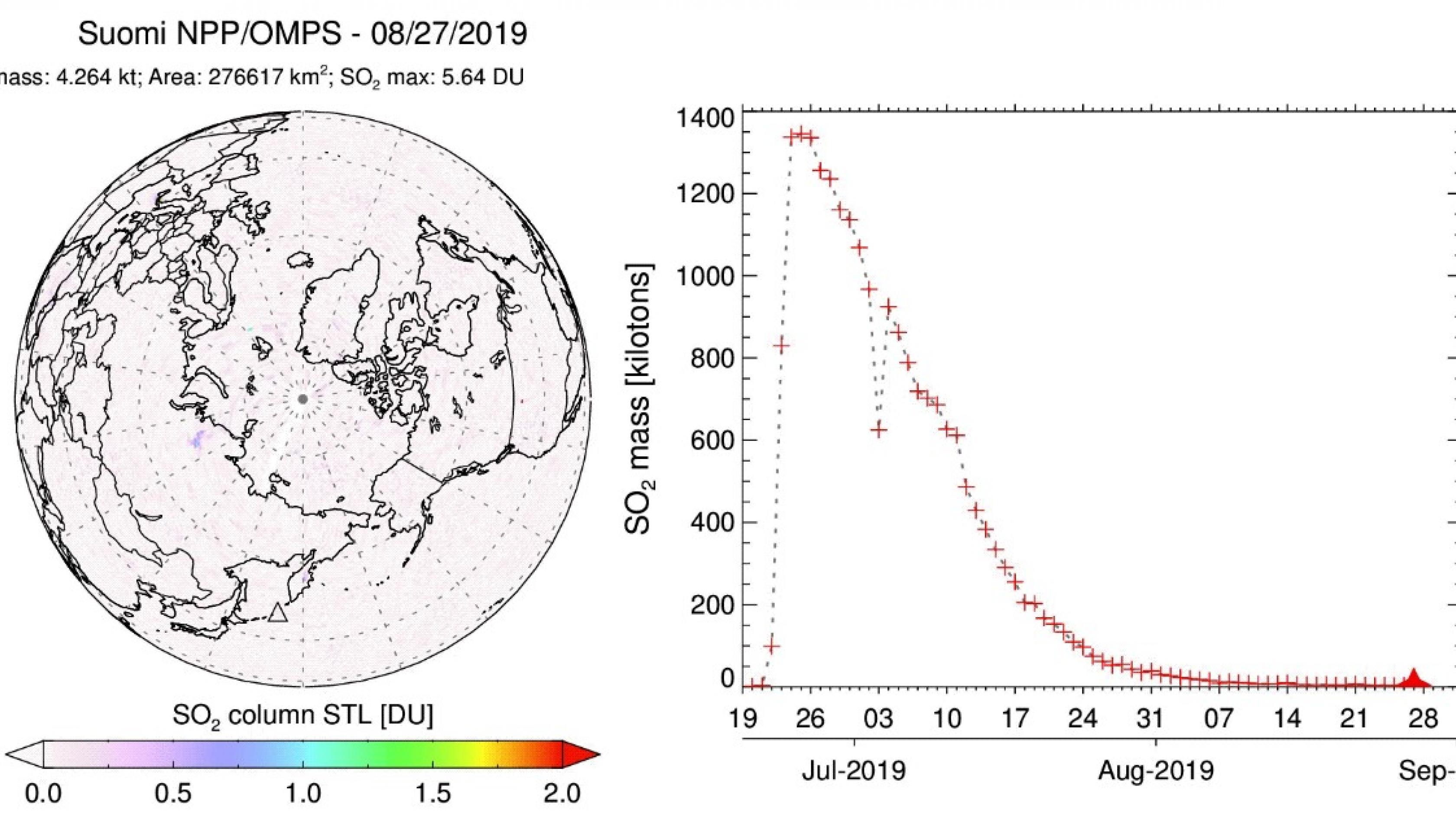 The northern hemisphere map is animated with daily data (June 20 – August 31, 2019) from the OMPS instrument onboard the Suomi NPP satellite.