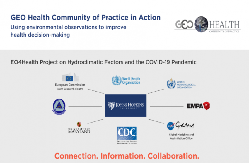 Graphic showing GEO Health Community of Practice partners in text