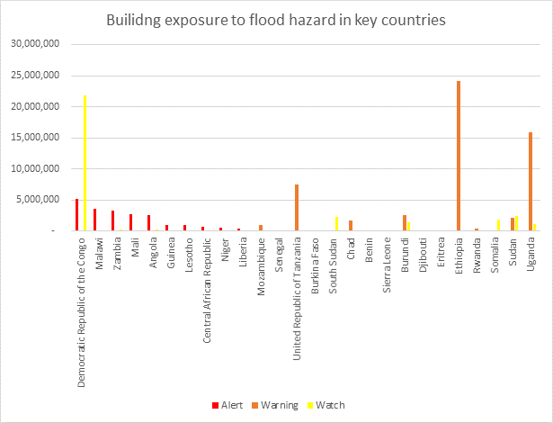 This chart shows the total number of buildings by country exposed to flood watch, warning, or advisory in 2020. The chart was created by combining alerts from watershed data with building exposure data. Credit: METEOR Project Consortium