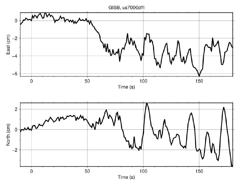These charts show the movement of the ground over time detected by the GISB station, starting from when the tectonic activity was first detected. Credits: CMU, NASA, GNS Science in New Zealand