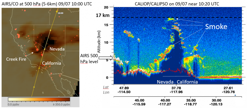 The image on the left shows carbon monoxide emissions released from the California fires on September 7th  as detected by the Aqua AIRS instrument. The image on the right shows the vertical profile and altitude of smoke on the same day as detected by the CALIPSO CALIOP instrument. Credits: Jean-Paul Vernier (NASA LaRC)