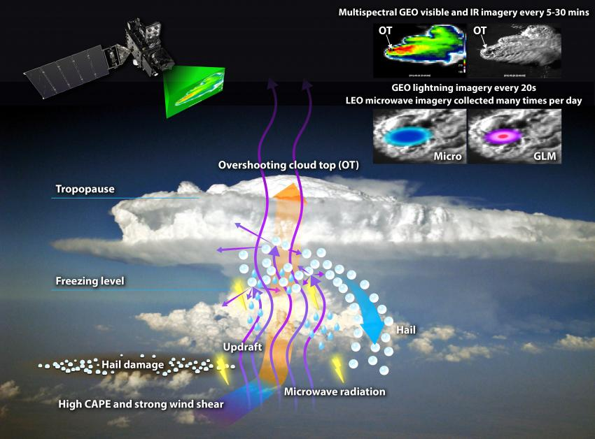 This diagram illustrates the processes occurring within hailstorms, and how satellites observe these storms and the damage they cause to the land surface. Credit: NASA