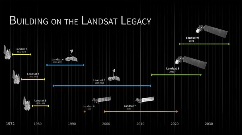 The Landsat satellites' lifespans intentionally overlap previous satellites to avoid creating gaps in the data record. Landsat 7 and Landsat 8 are currently in orbit, as indicated by the arrows pointing to the right, and will be met with Landsat 9 in 2021. Credits: NASA