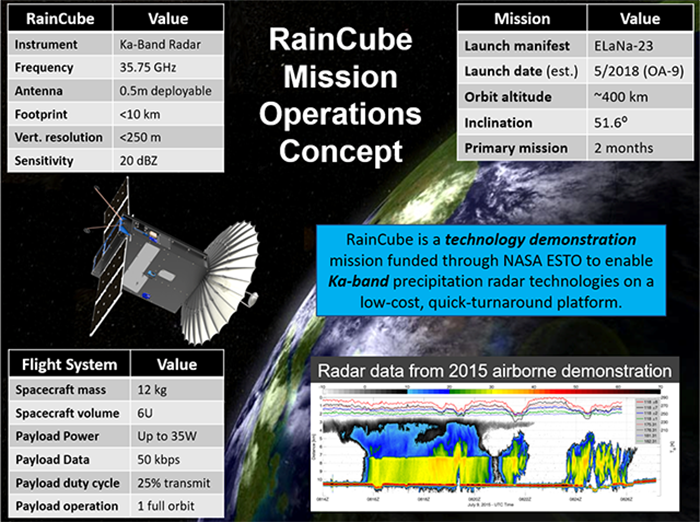 Raincube infographic
