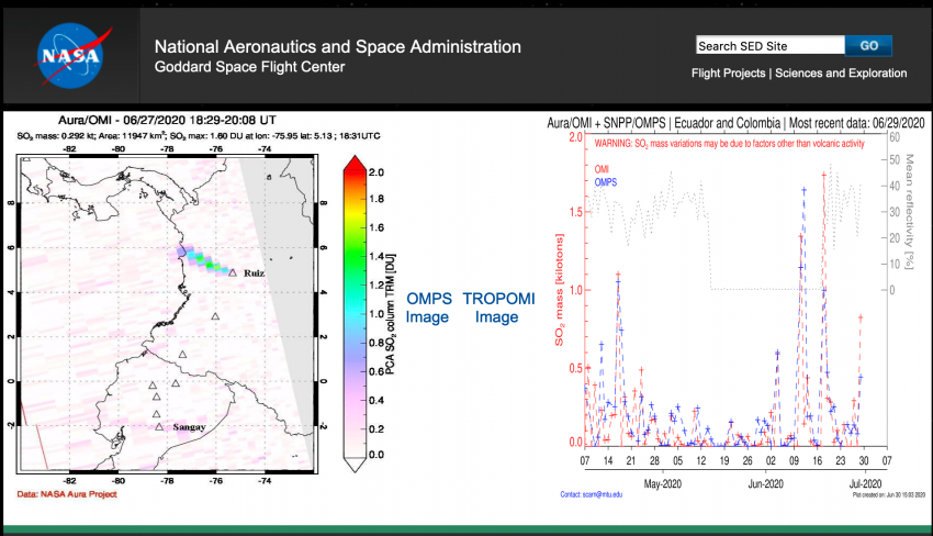 Every week, the GVP publishes a report of new volcanic activity which often rely on NASA data sources, such as the image above depicting degassing from the Ruiz volcano in June 2020, and directs viewers to NASA for more detailed information on volcanic activity. The SO2 data collected by OMI, OMPS, and TROPOMI for the new activity are posted on NASA's SO2 monitoring website: Multi-decadal Sulfur Dioxide Climatology from Satellite Instruments. Credits: NASA/Nickolay Krotkov