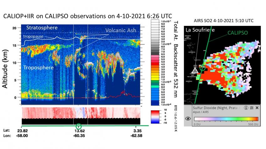 Satellite observations from the CALIOP instrument aboard the NASA / CNES CALIPSO satellite on April 10, 2021, show the vertical profile and concentration of sulfur dioxide (SO ₂) within the volcanic ash cloud on the left, and an overhead view of the ash cloud on the right. Volcanic ash reduces air quality for the affected areas, poses a threat to aircraft, and can impact Earth's climate. Credits: NASA, CNES