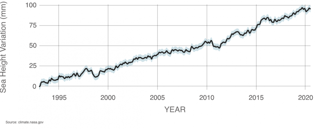 Averaging sea surface height data from a series of satellites including TOPEX/Poseidon, Jason-1, OSTM/Jason-2 and Jason-3 tells us Global Mean Seal Level from 1993 to 2020 has been rising by about 3.3 millimeters per year. The data record continues with the launch of Sentinel-6 Michael Freilich. Credit: NASA