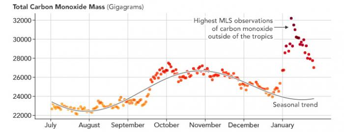 Carbon monoxide levels measured by the Aura MLS instrument from July 2019 - January 2020. Credit: NASA Earth Observatory
